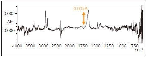Infrared spectrum of substance transferred to ATR prism