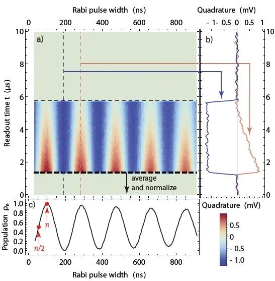 Rabi oscillation measurement. As a function of the width of the control pulse, the qubit evolves periodically from ground state to excited state and back. This results in a sinusoidal readout signal amplitude as a function of the pulse width (horizontal axis) as seen in the color plot in (a). (b) Time-dependent readout signal at two values of the pulse width marked in (a). The time between about 1.2 µs and 5.8 µs corresponds to the readout pulse. (c) Rabi oscillation plot obtained by averaging the data in (a) and normalizing the result to obtain a mean excited-state population. The measurement allows us to determine the parameters for Π- and Π/2-pulses (red marks).