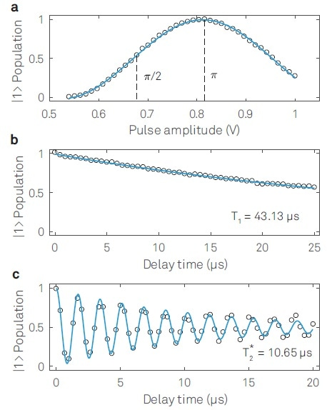 Single qubit characterizations: (a) Rabi-oscillation, (b) Qubit lifetime T1 measurement and (c) Ramsey fringe measurement to extract T*2.