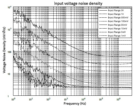 The voltage noise density at the Voltage Input of an MFLI Lock-in Amplifier plotted for available input ranges.