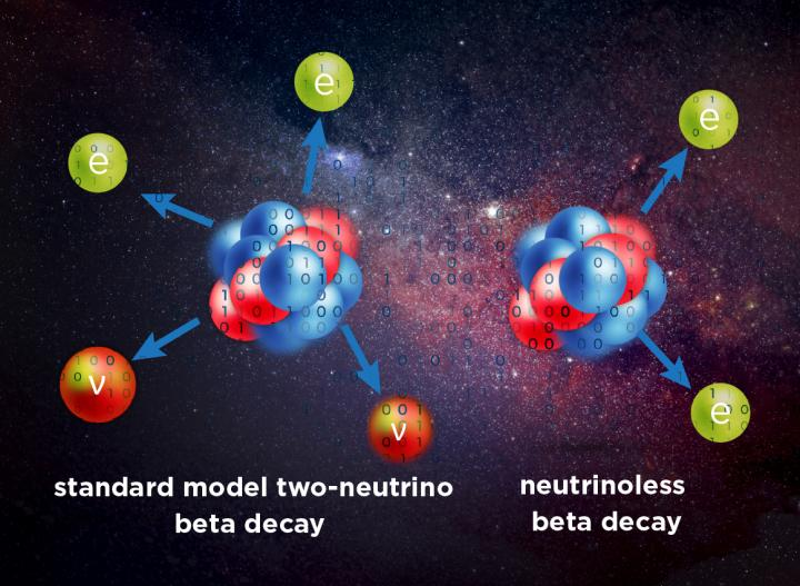New Study Could Offer Theoretical Description of Neutrinoless Double-Beta Decay