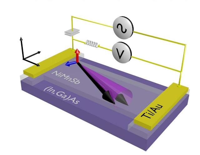 New Magnetic Materials Could Pave Way for Using Spin-Orbit Torques in Technological Applications