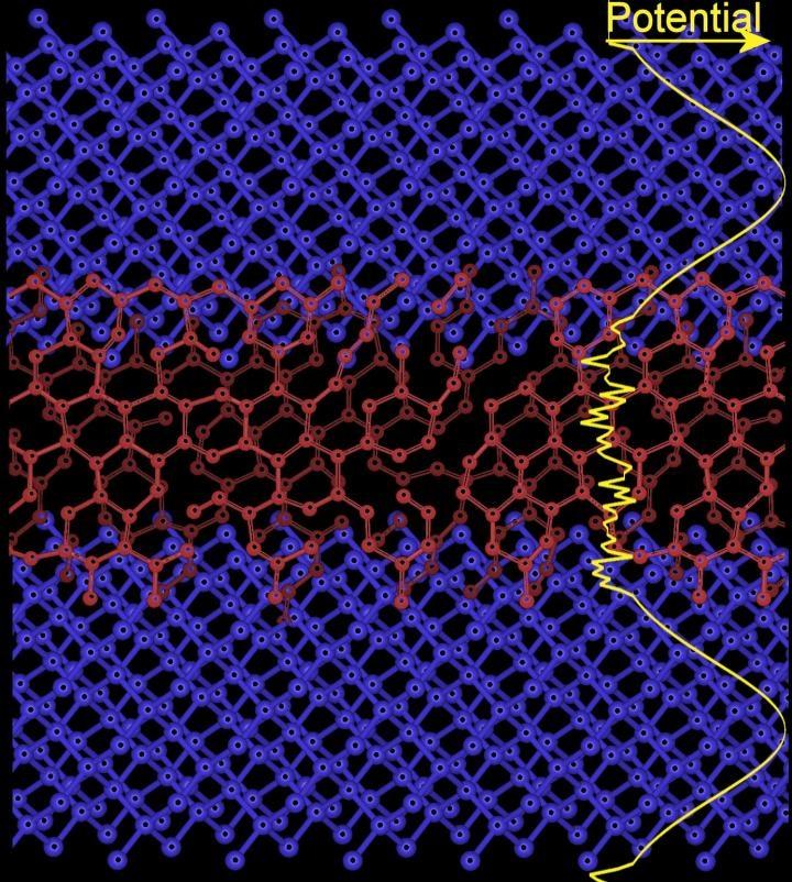 New Techniques Enhance Quantum Properties of Superlattices