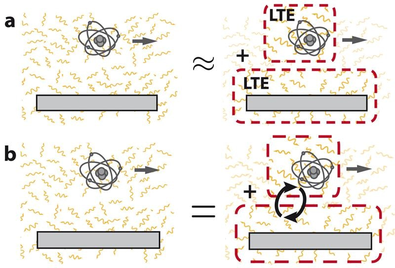 Researchers Report New Physical Insights of Non-Equilibrium Atom-Surface Quantum Friction