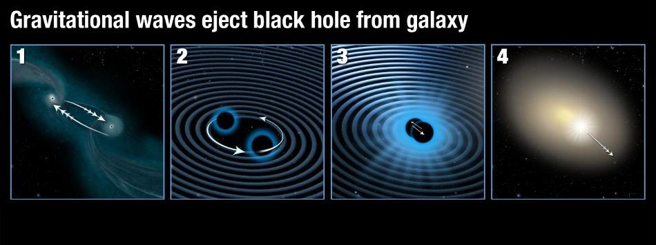 Gravitational Waves Could Propel Supermassive Black Hole from Center of Galaxy