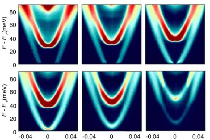 New Technique Maps Energy and Momentum of Electrons Beneath a Material's Surface