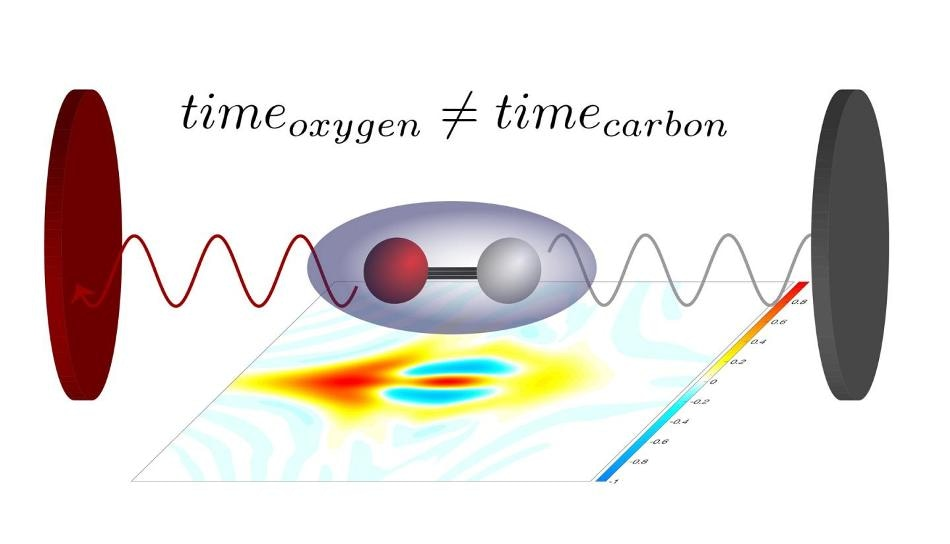 Using Attosecond Laser Pulses To Study The Photoelectric Effect