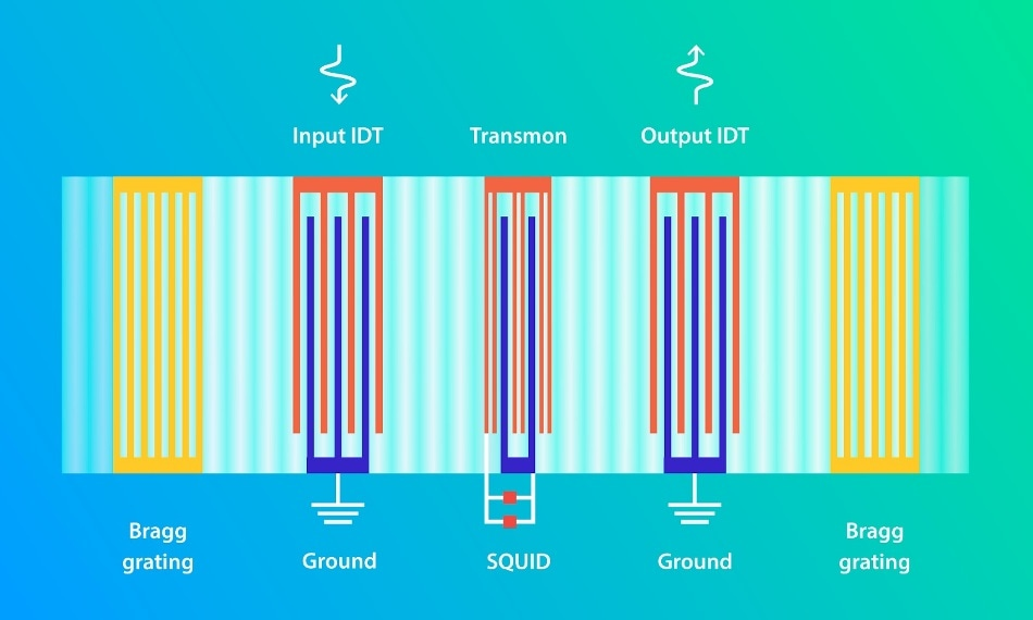 Scientists Demonstrate Interaction Between Qubit and Acoustic Wave Resonator