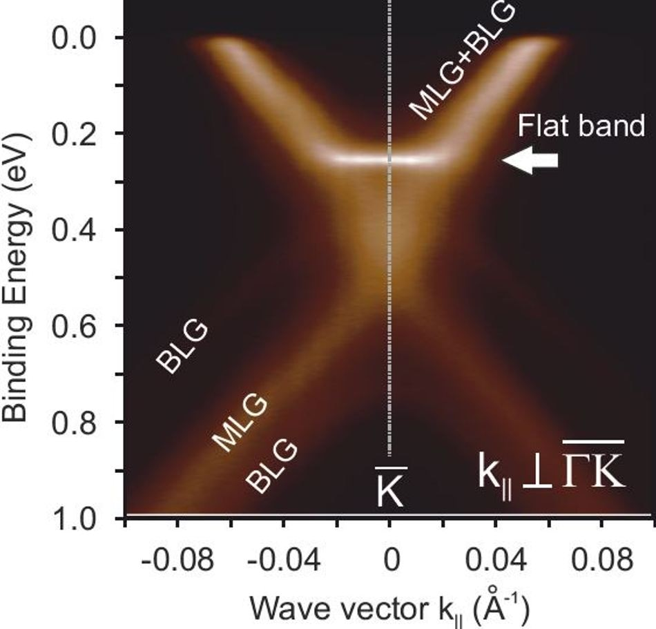 Study Finds Double Layers of Graphene Exhibit Superconductivity Under Very Specific Conditions