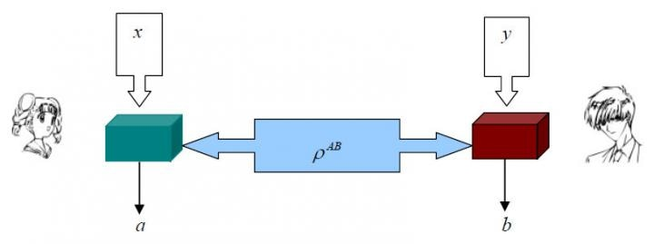 Unraveling Mathematical Connotations and Equivalent Characterizations of Bell Nonlocality and Quantum Steering