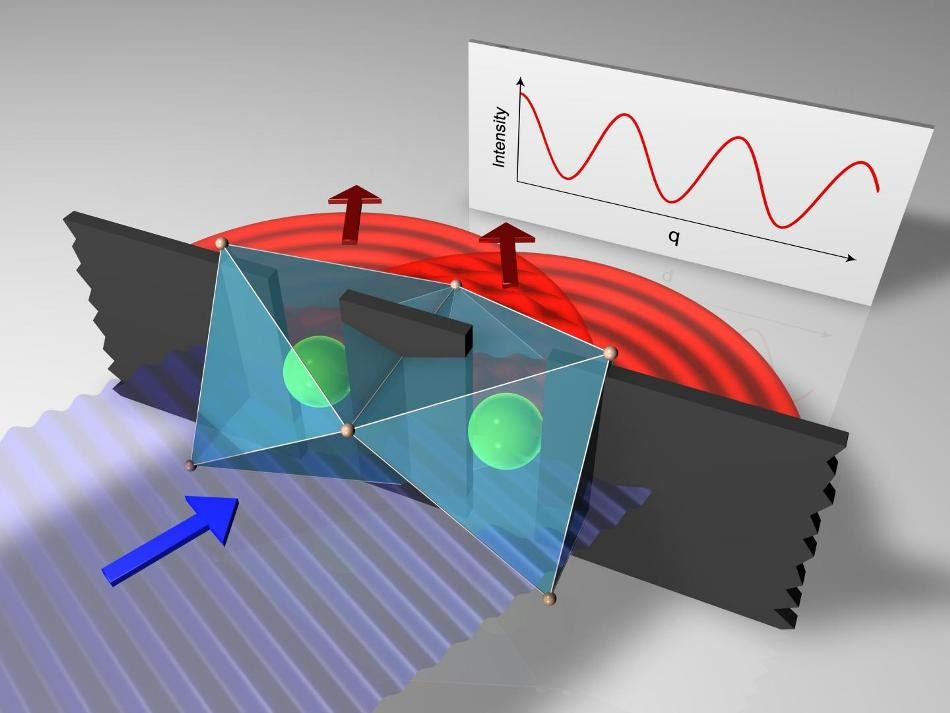 Using Resonant Inelastic X-Ray Scattering to Perform New Variant of Basic Double-Slit Experiment