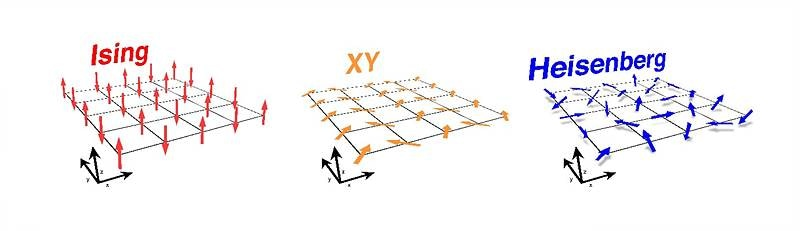 First Experimental Proof of Strange XY-Type Magnetic-Behavior Transition in Magnetic Materials