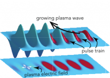 Researchers Show that Trains of Laser Pulses Could Drive Compact Particle Accelerators