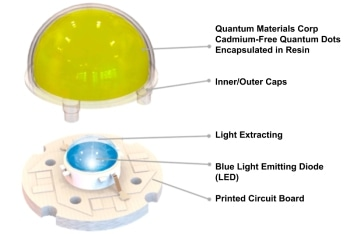 Quantum Materials' Next-Generation QLEDs Surpass 1000 Hour Continuous On-Time Durability Test