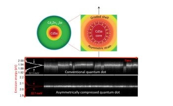 Study Shows Strained Colloidal Quantum Dots Could be Viable Alternatives to Nano-Scale Light Sources