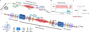 New Method for Enhancing the Efficiency of Photonic Quantum Memories