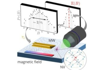 Combining Machine Learning and Quantum Sensing to Detect Magnetic Fields at Room Temperature