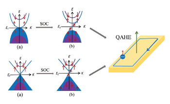 Spin-Gapless Semiconductors' Properties Make them Suitable for Future Spintronics