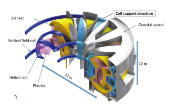 Researchers Apply Topology Optimization Method to a Component of Fusion Reactor